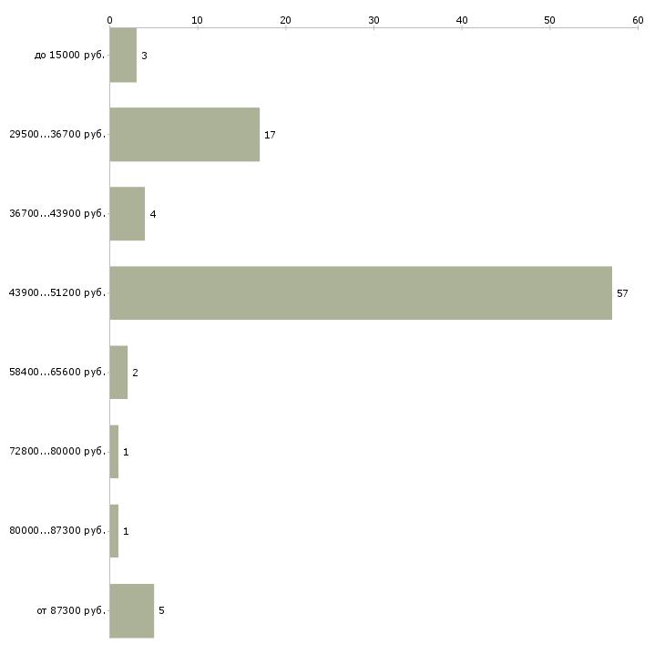 Найти работу легкие деньги  - График распределения вакансий «легкие деньги» по зарплате