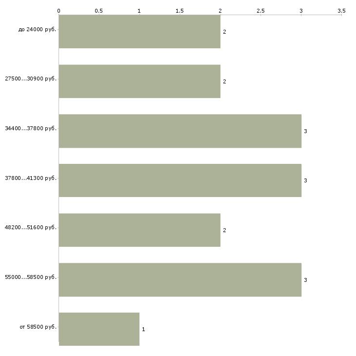 Найти работу наладчик оборудования  - График распределения вакансий «наладчик оборудования» по зарплате
