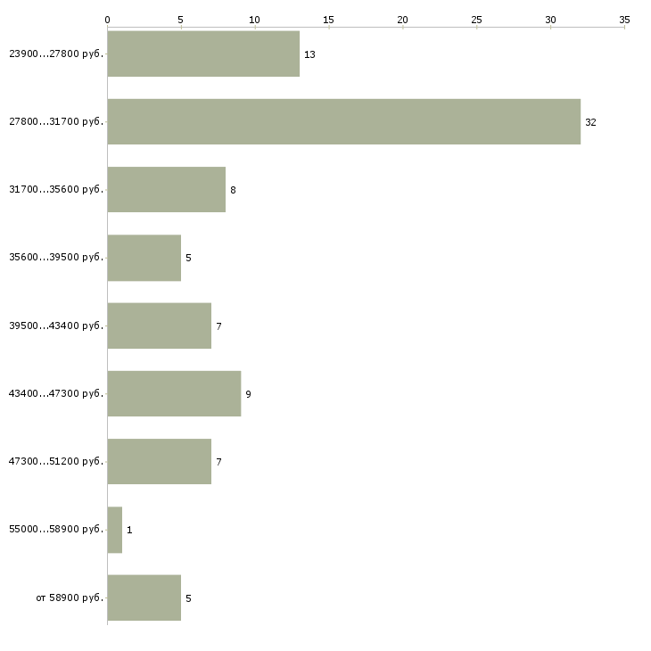 Найти работу операторы видеонаблюдения  - График распределения вакансий «операторы видеонаблюдения» по зарплате