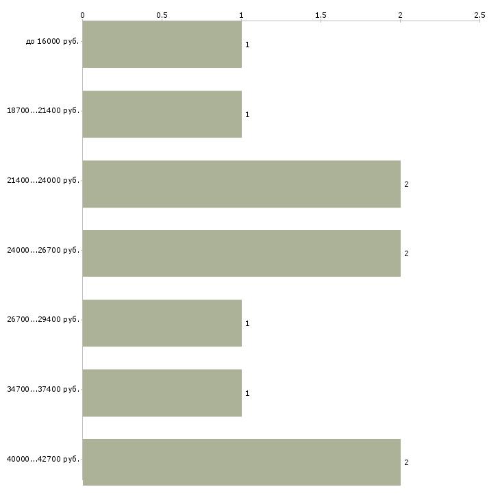 Найти работу оператор газовой котельной  - График распределения вакансий «оператор газовой котельной» по зарплате