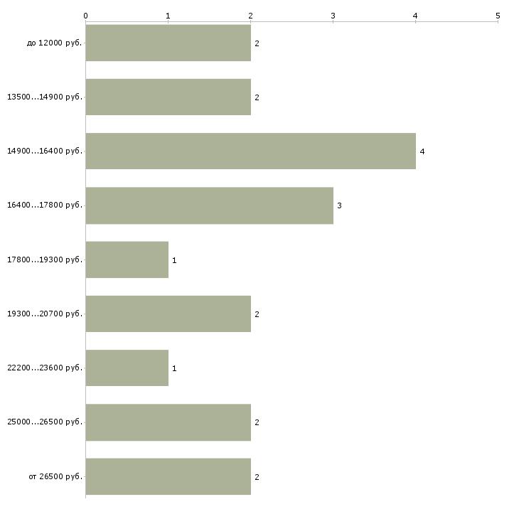 Найти работу официанты в ресторан  - График распределения вакансий «официанты в ресторан» по зарплате