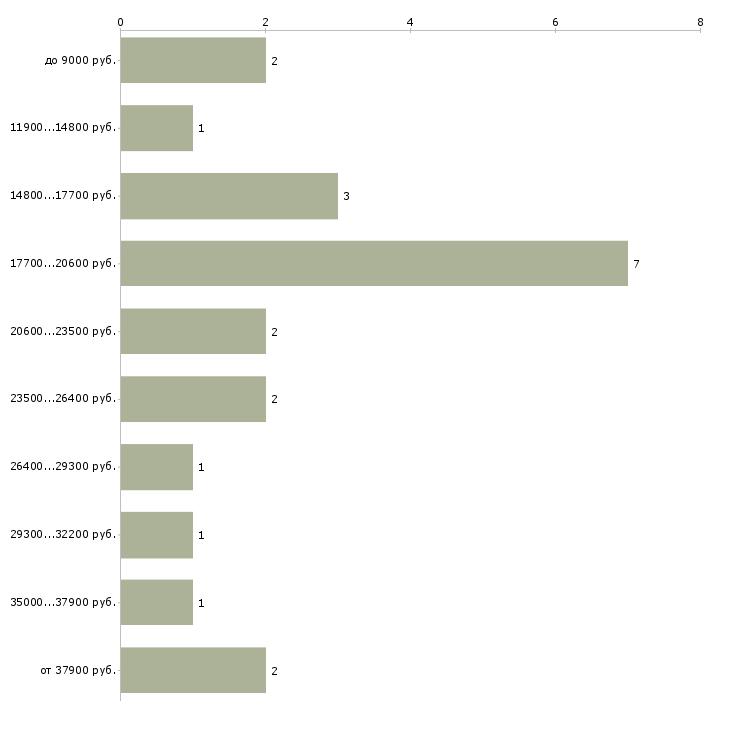 Найти работу официант без опыта  - График распределения вакансий «официант без опыта» по зарплате