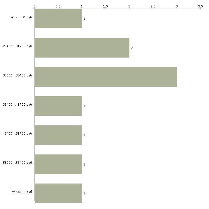 Найти работу охрана в офис  - График распределения вакансий «охрана в офис» по зарплате