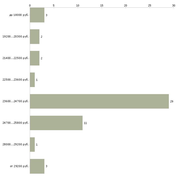 Найти работу охранник в школу  - График распределения вакансий «охранник в школу» по зарплате