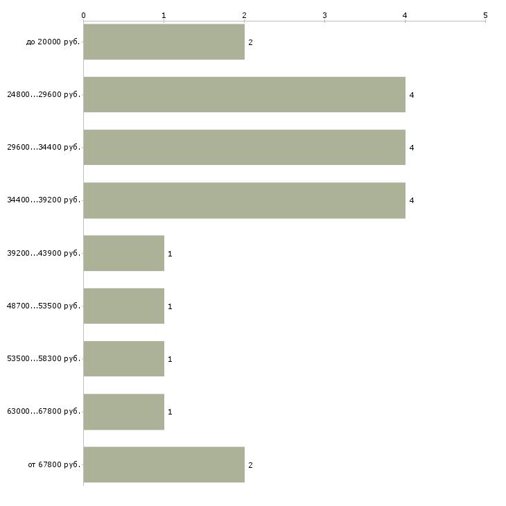 Найти работу охранник с разрядом и без  - График распределения вакансий «охранник с разрядом и без» по зарплате