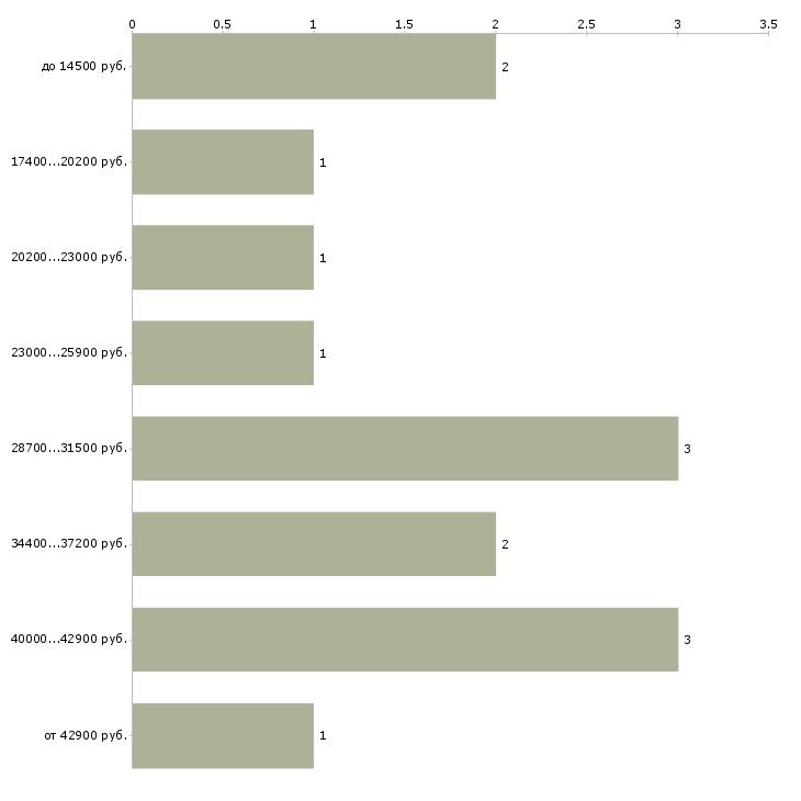 Найти работу переплетчики  - График распределения вакансий «переплетчики» по зарплате