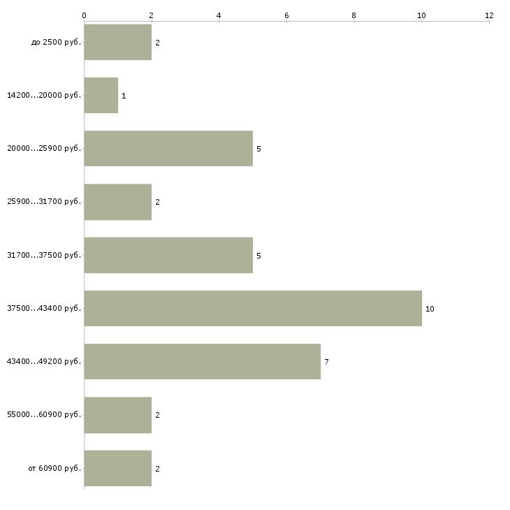 Найти работу пеший курьер оплата ежедневная  - График распределения вакансий «пеший курьер оплата ежедневная» по зарплате