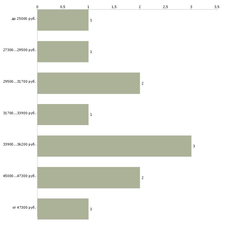 Найти работу повар с обучением  - График распределения вакансий «повар с обучением» по зарплате