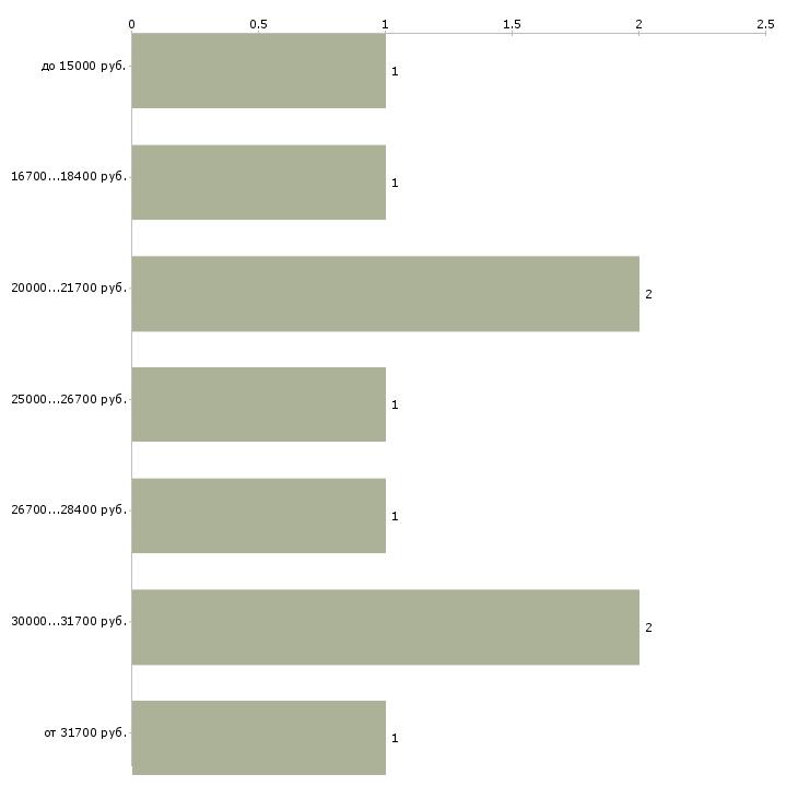 Найти работу подработка к лету  - График распределения вакансий «подработка к лету» по зарплате