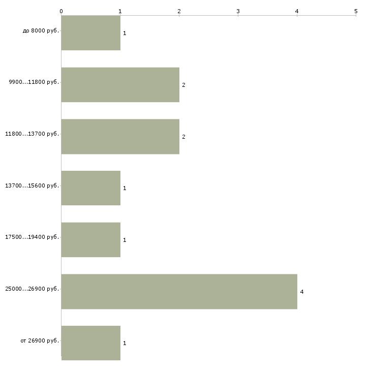 Найти работу подработка на лето  - График распределения вакансий «подработка на лето» по зарплате
