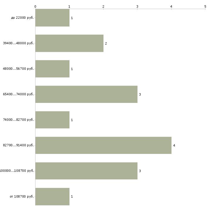 Найти работу продажник  - График распределения вакансий «продажник» по зарплате