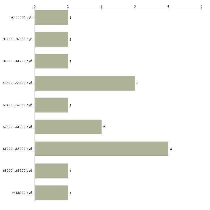 Найти работу работник на производство  - График распределения вакансий «работник на производство» по зарплате