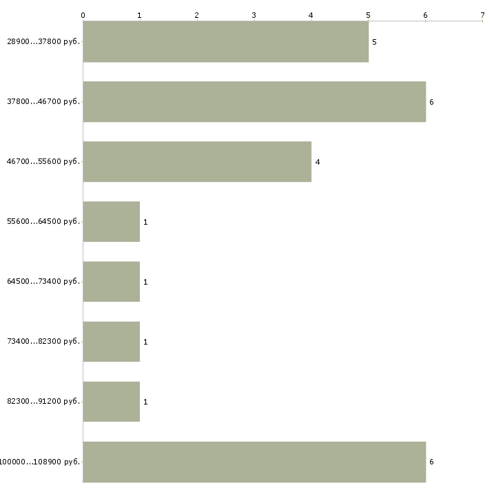 Найти работу реальный заработок  - График распределения вакансий «реальный заработок» по зарплате