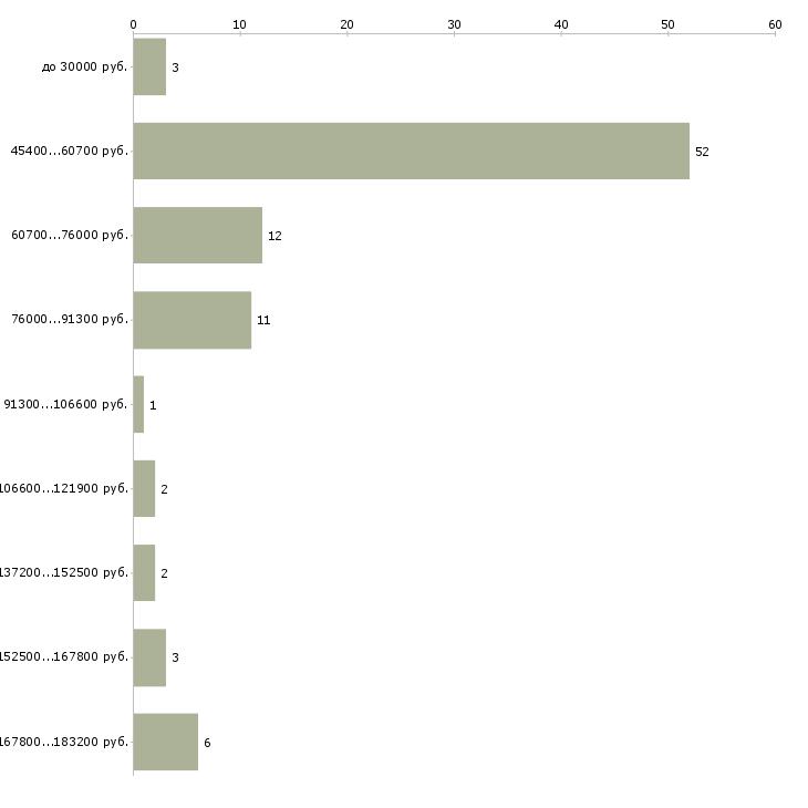 Найти работу сотрудники в агентство недвижимости  - График распределения вакансий «сотрудники в агентство недвижимости» по зарплате