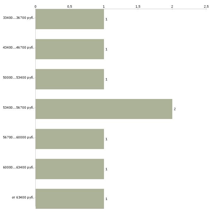 Найти работу сотрудники на фабрику  - График распределения вакансий «сотрудники на фабрику» по зарплате