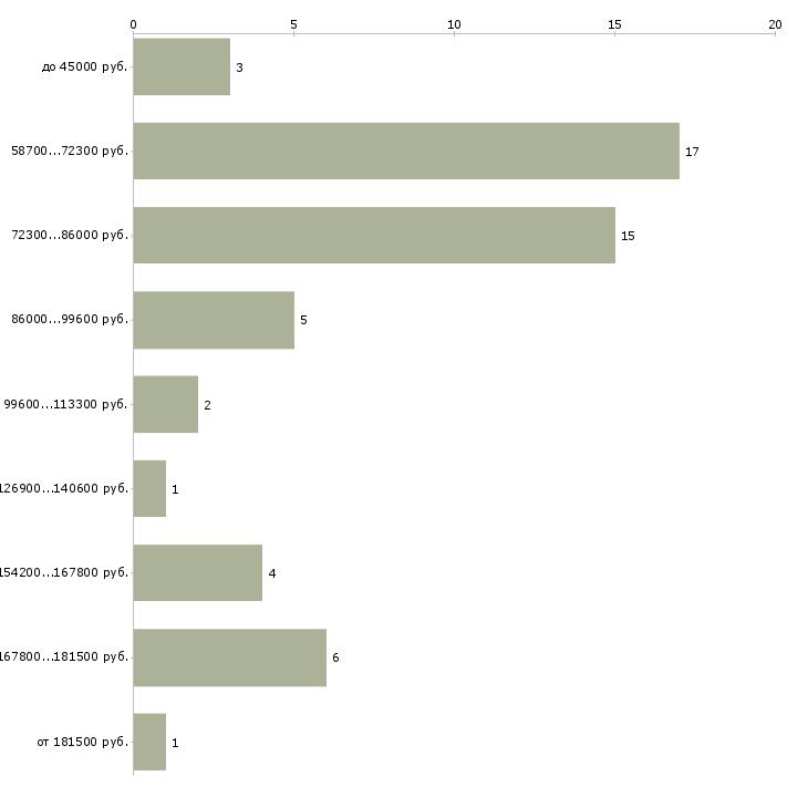 Найти работу сотрудник агентства недвижимости  - График распределения вакансий «сотрудник агентства недвижимости» по зарплате