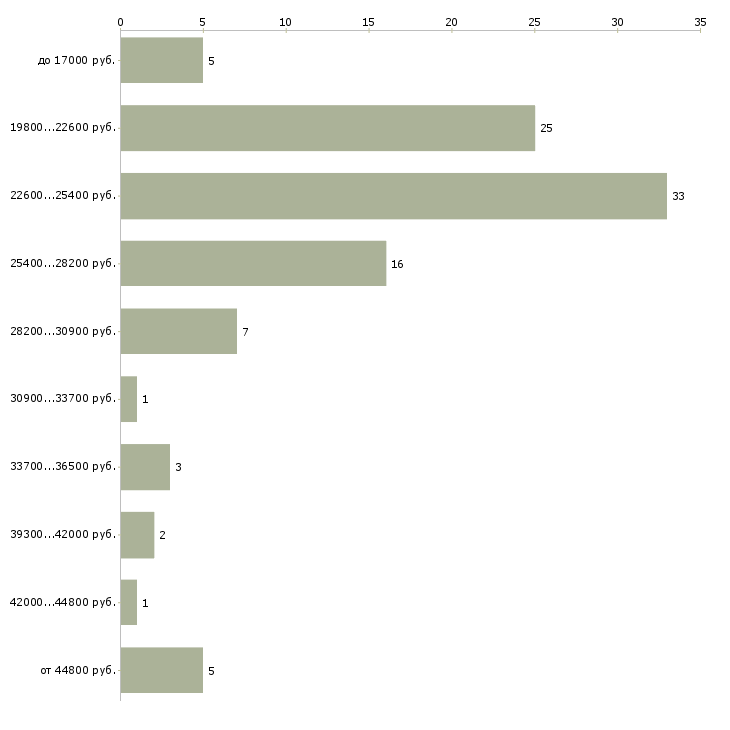 Найти работу сотрудник по развитию  - График распределения вакансий «сотрудник по развитию» по зарплате