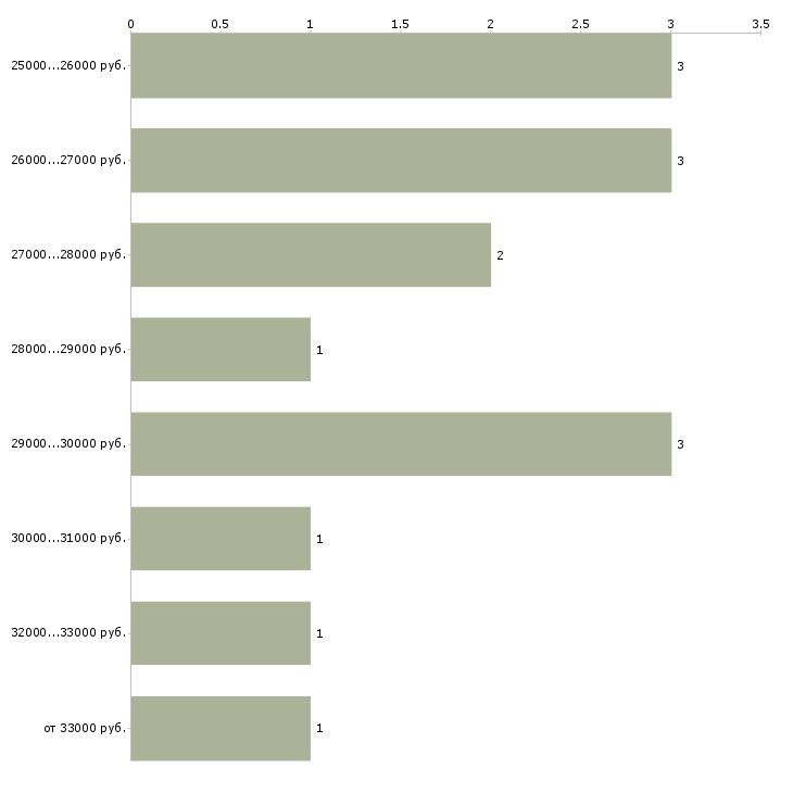Найти работу специалист учебного центра  - График распределения вакансий «специалист учебного центра» по зарплате