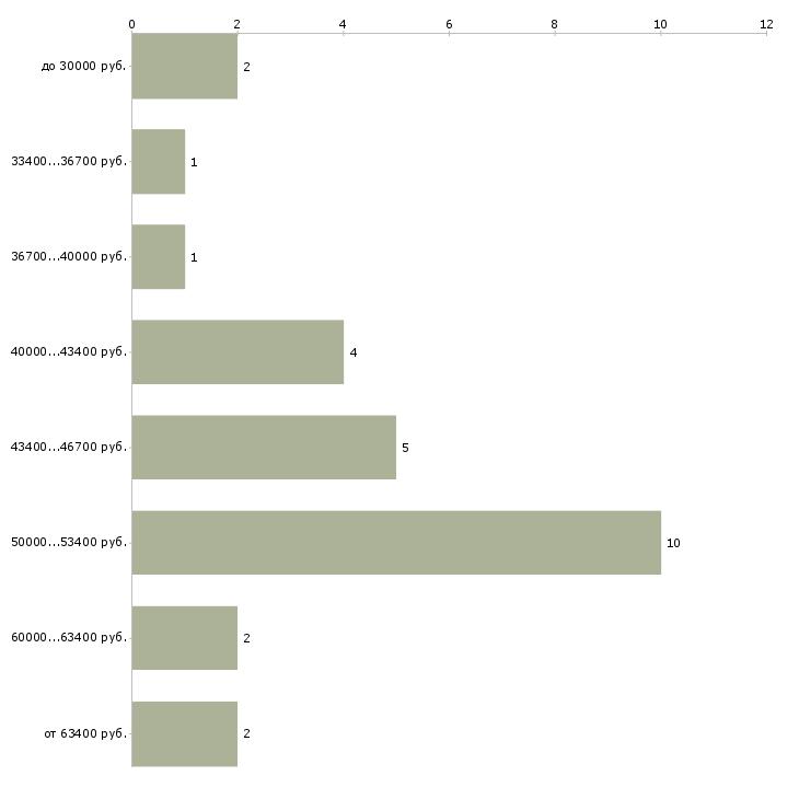 Найти работу теплоэнергетик  - График распределения вакансий «теплоэнергетик» по зарплате