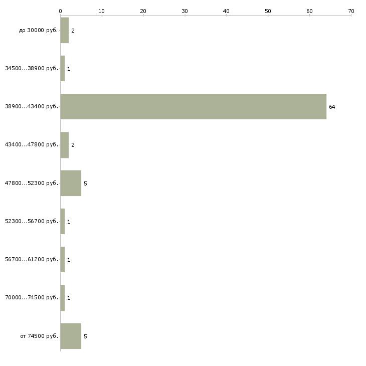 Найти работу управленец  - График распределения вакансий «управленец» по зарплате