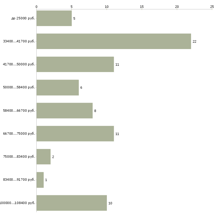 Найти работу управляющая управляющий магазином  - График распределения вакансий «управляющая управляющий магазином» по зарплате