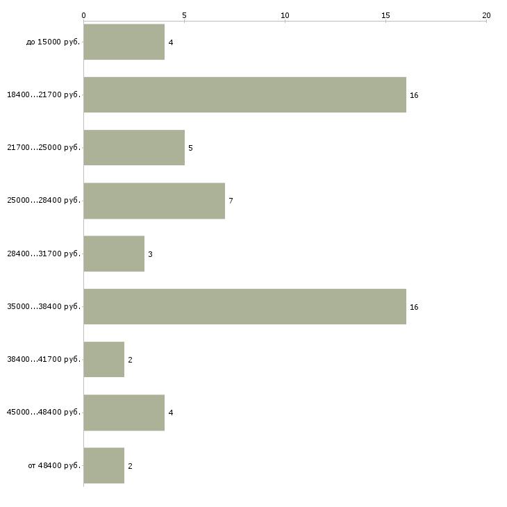 Найти работу флорист помощник флориста  - График распределения вакансий «флорист помощник флориста» по зарплате