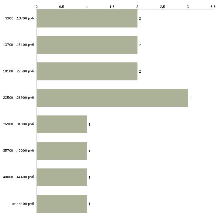 Найти работу шиномонтажники  - График распределения вакансий «шиномонтажники» по зарплате