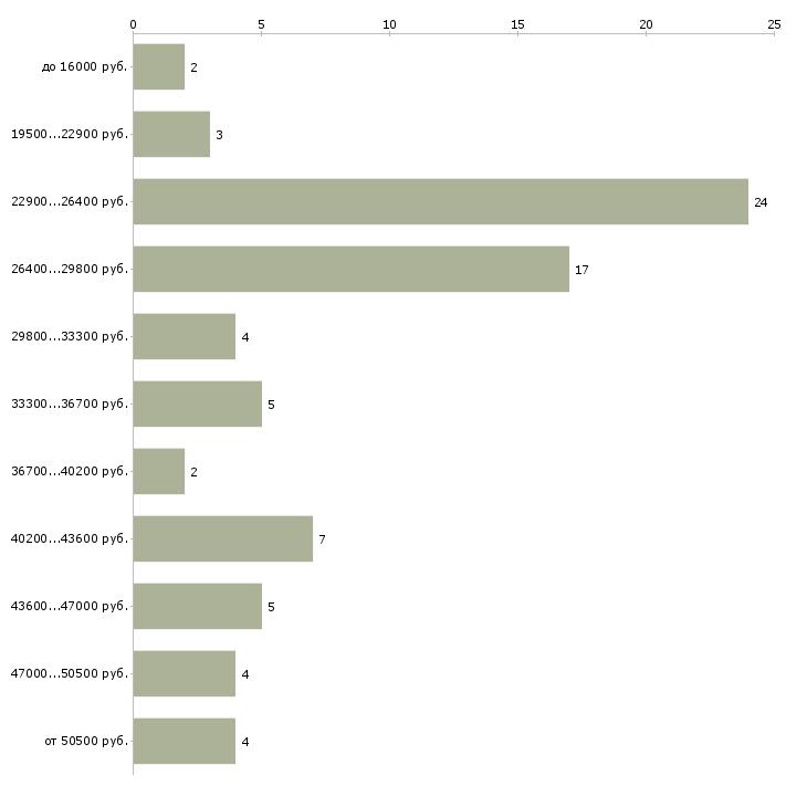 Найти работу экспедитор грузчик  - График распределения вакансий «экспедитор грузчик» по зарплате