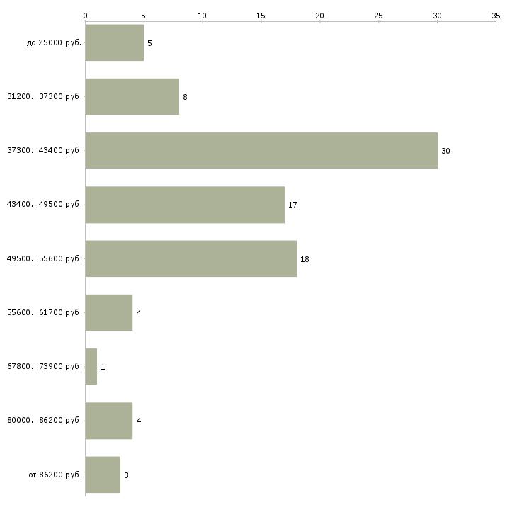 Найти работу эстетист косметолог  - График распределения вакансий «эстетист косметолог» по зарплате