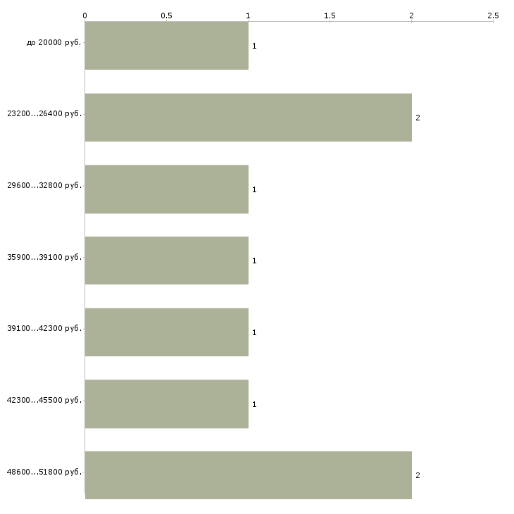 Найти работу english teacher  - График распределения вакансий «english teacher» по зарплате