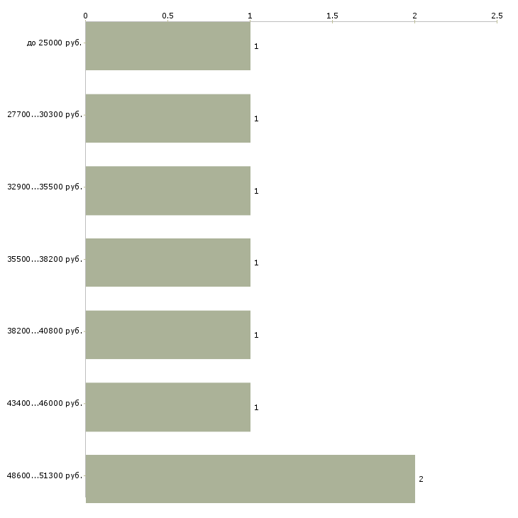 Найти работу teacher of english  - График распределения вакансий «teacher of english» по зарплате
