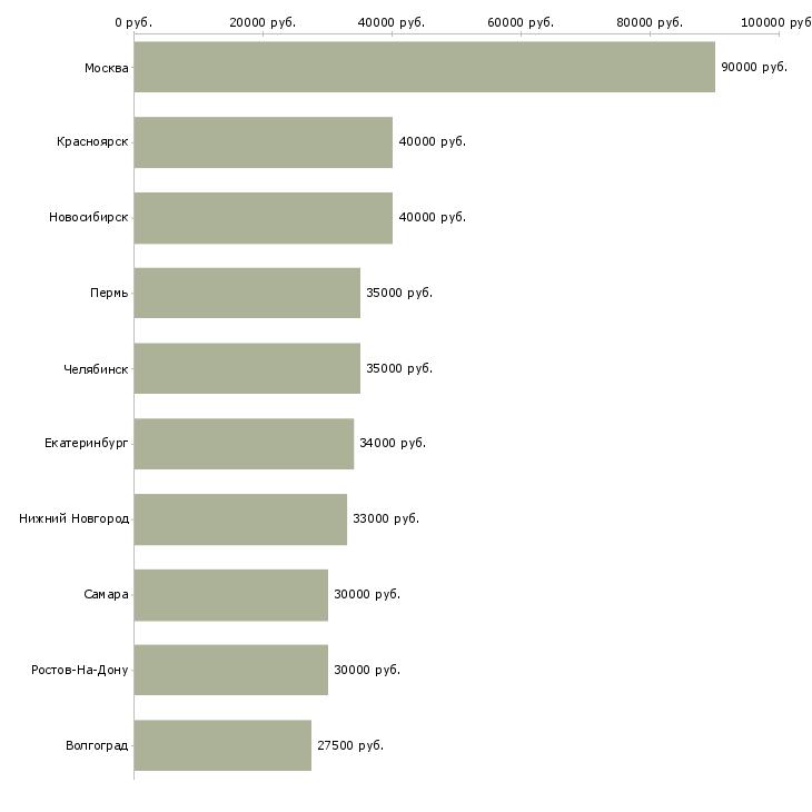 Поиск работы аналитик рынка-Медиана зарплаты для вакансии «аналитик рынка» в других городах