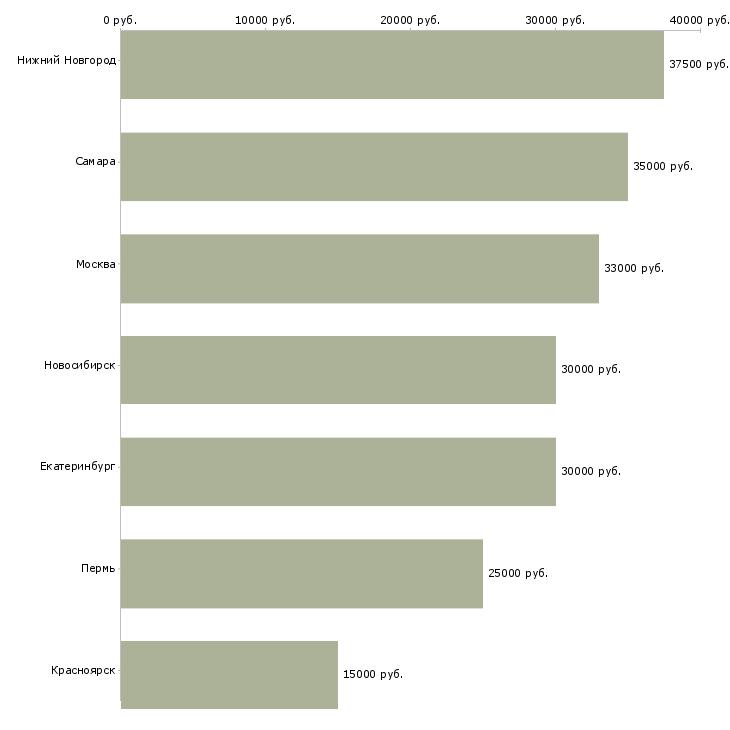 Поиск работы мастер на участок-Медиана зарплаты для вакансии «мастер на участок» в других городах