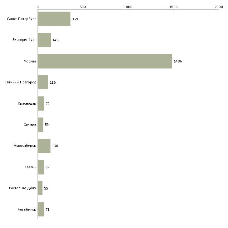 Найти работу аналитик рынка-Число вакансий «аналитик рынка» на сайте в городах Росcии