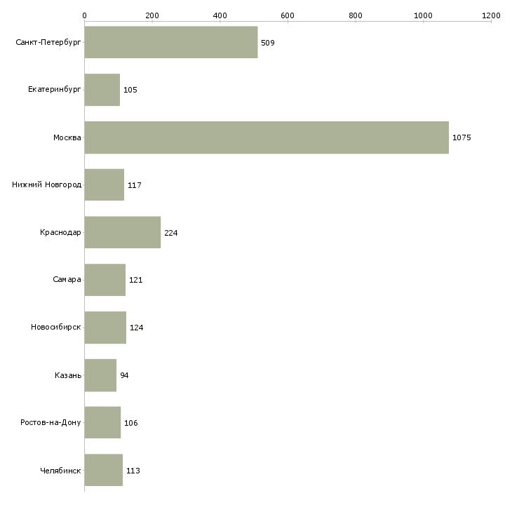 Найти работу бухгалтер на первичную документацию-Число вакансий «бухгалтер на первичную документацию» на сайте в городах Росcии