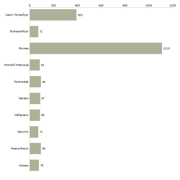 Найти работу бухгалтер на услуги-Число вакансий «бухгалтер на услуги» на сайте в городах Росcии