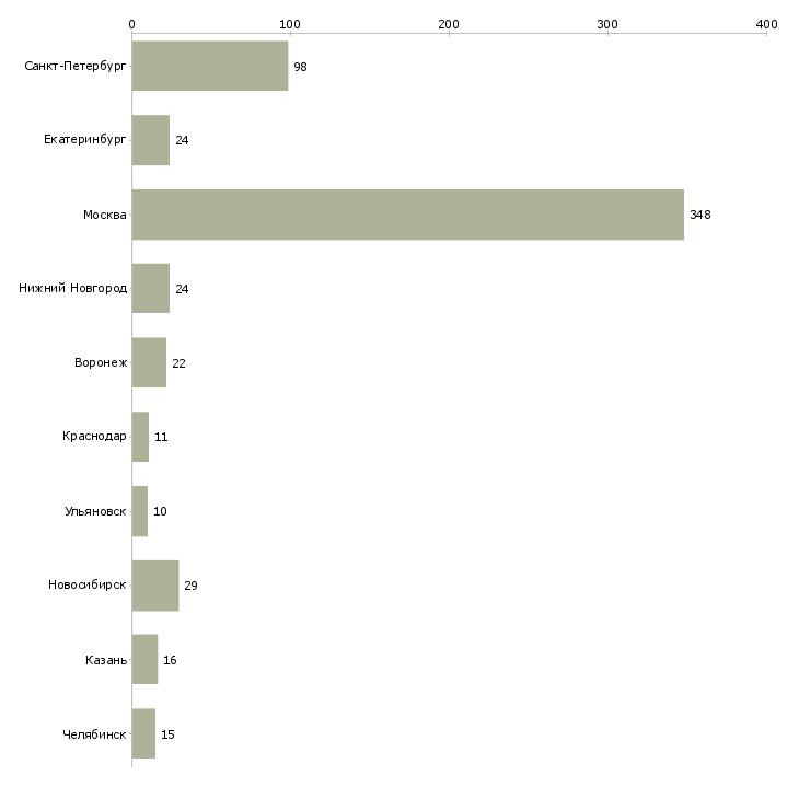 Найти работу внутренний аудитор-Число вакансий «внутренний аудитор» на сайте в городах Росcии