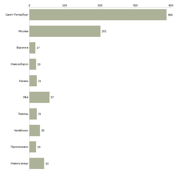 Найти работу выплаты ежедневно подработка-Число вакансий «выплаты ежедневно подработка» на сайте в городах Росcии