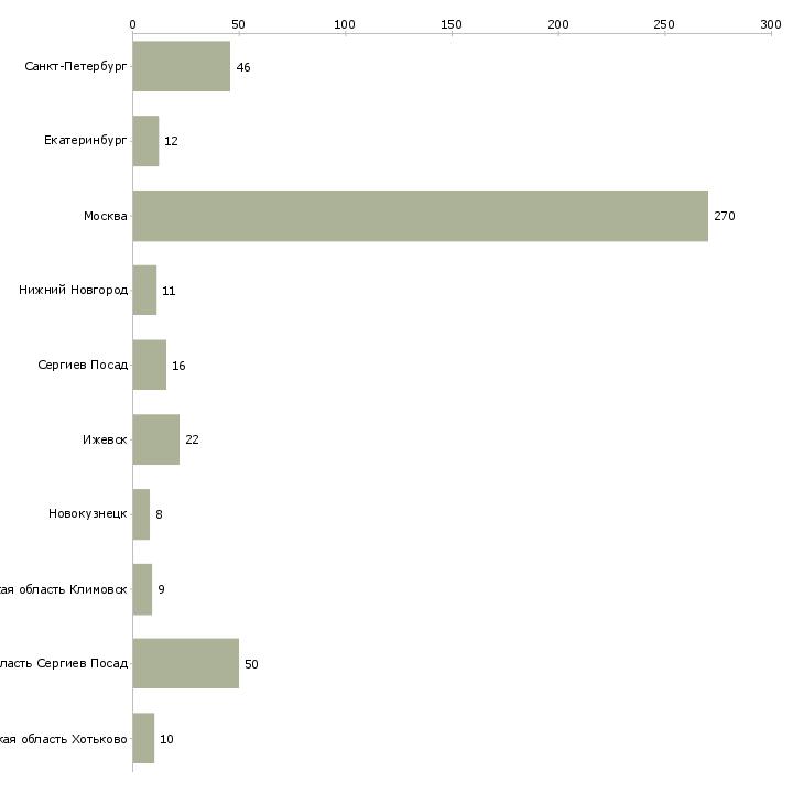 Найти работу грузчик с почасовой оплатой-Число вакансий «грузчик с почасовой оплатой» на сайте в городах Росcии