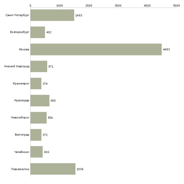 Найти работу интернет команда-Число вакансий «интернет команда» на сайте в городах Росcии