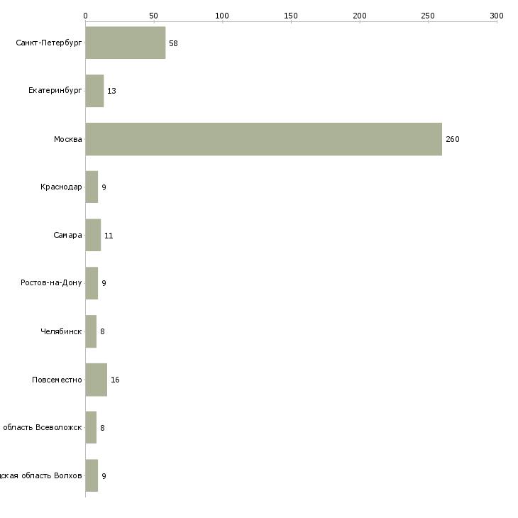 Найти работу легкие деньги-Число вакансий «легкие деньги» на сайте в городах Росcии