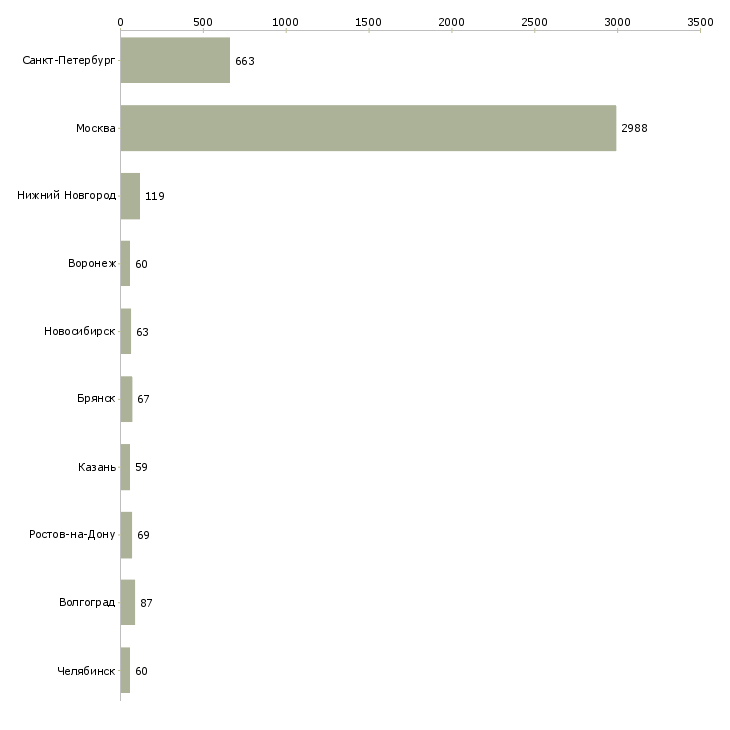 Найти работу работник торговых залов-Число вакансий «работник торговых залов» на сайте в городах Росcии