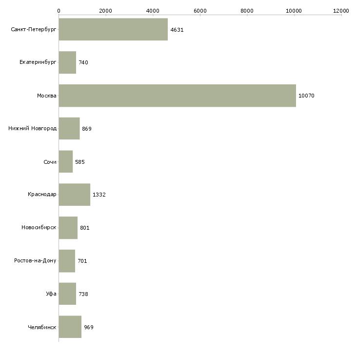 Найти работу рабочий на оборудование-Число вакансий «рабочий на оборудование» на сайте в городах Росcии