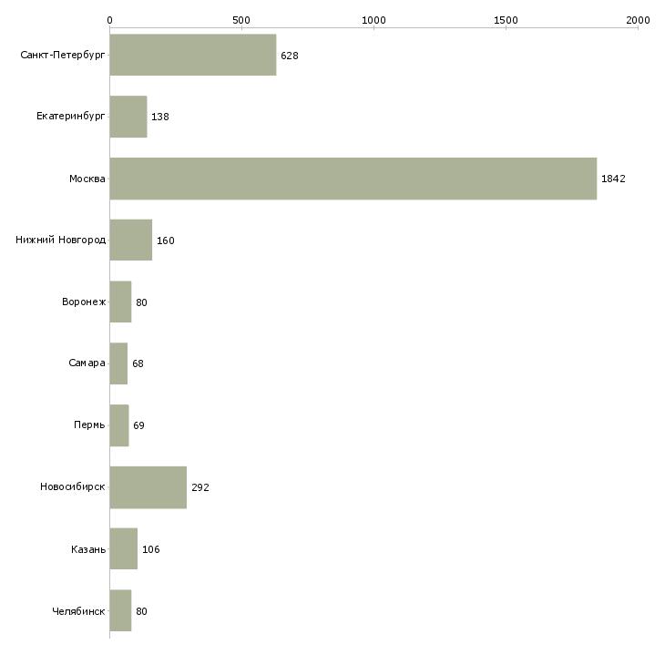 Найти работу разработчик приложений-Число вакансий «разработчик приложений» на сайте в городах Росcии