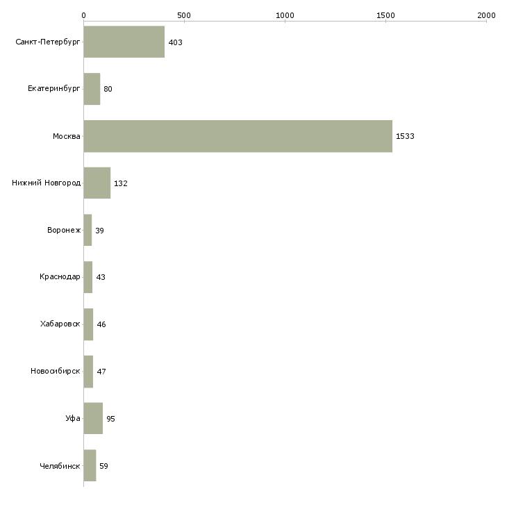Найти работу сотрудники ресторана-Число вакансий «сотрудники ресторана» на сайте в городах Росcии