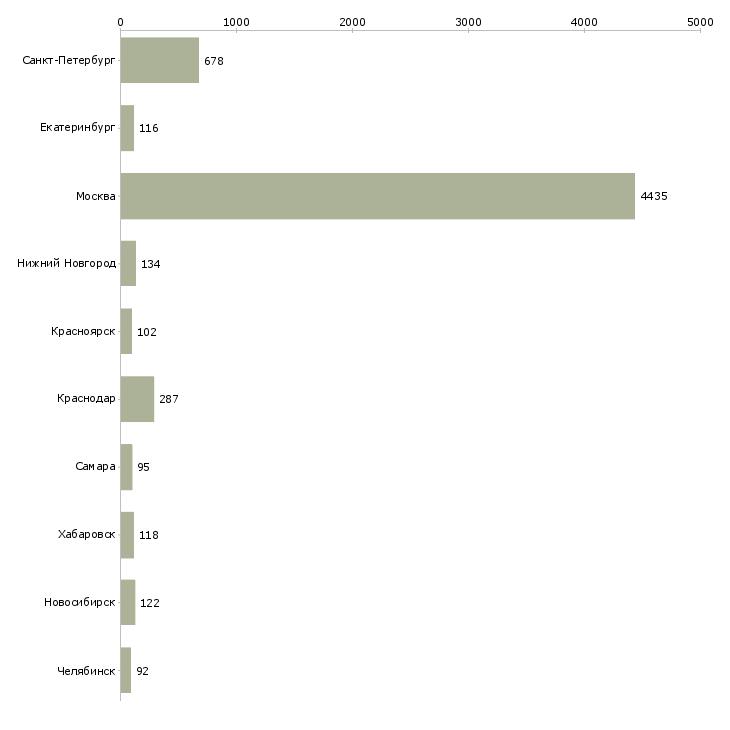 Найти работу техник сервиса-Число вакансий «техник сервиса» на сайте в городах Росcии