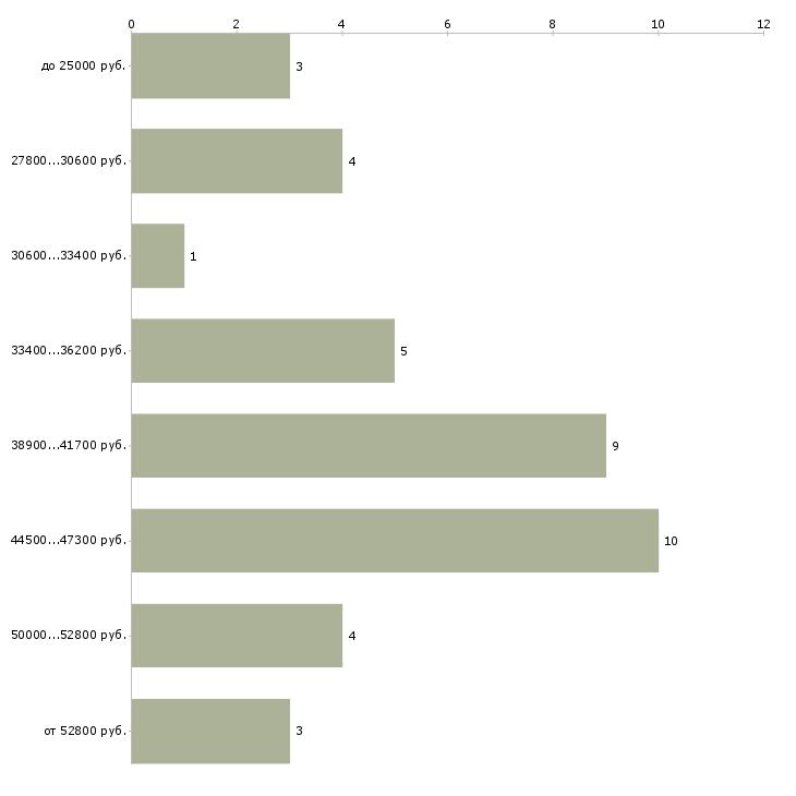 Найти работу монтажники вентиляции  - График распределения вакансий «монтажники вентиляции» по зарплате