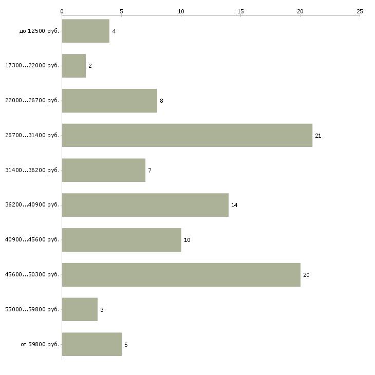 Найти работу нужна няня  - График распределения вакансий «нужна няня» по зарплате
