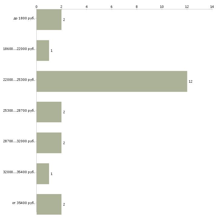 Найти работу повар горячего цеха  - График распределения вакансий «повар горячего цеха» по зарплате