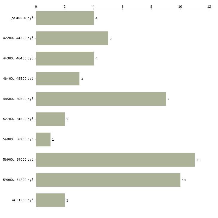 Найти работу сборщик мебели без опыта  - График распределения вакансий «сборщик мебели без опыта» по зарплате